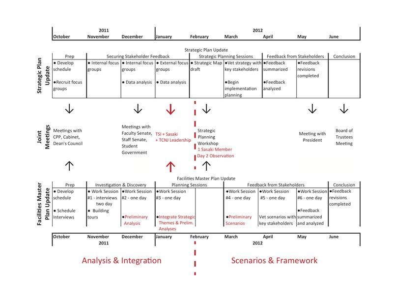 Coordinated Schedule